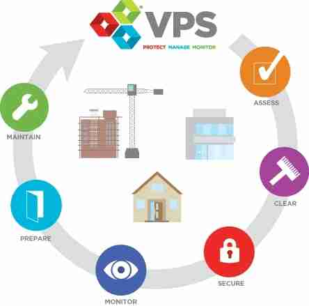 Our services for each stage in the property cycle